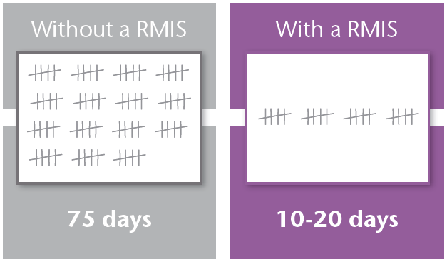 10 ways to find out if you need a RMIS for your next insurance renewal