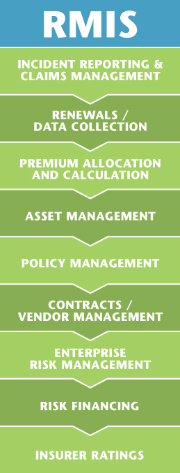 9 essential functions of a risk management information system